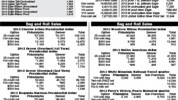 Mint Statistics