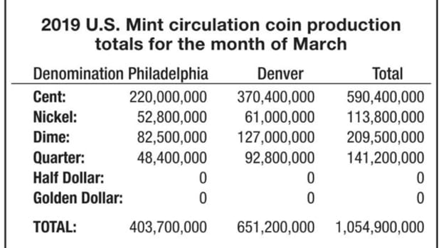 U.S. Mint Circulating Coin Production for March 2019