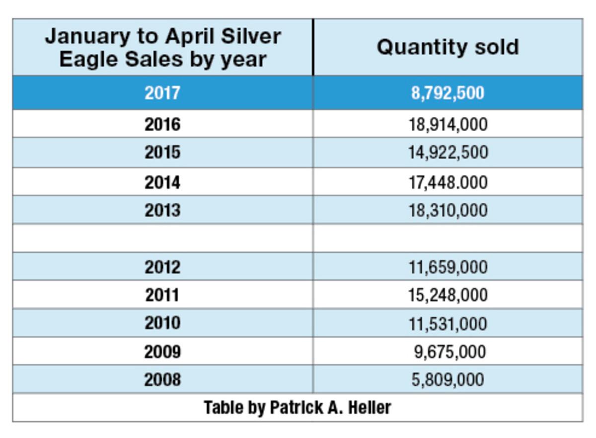 SalesPlunge0523 table corrected