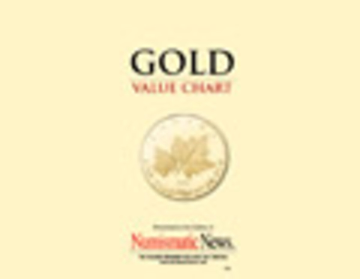 Gold Value Chart Download
