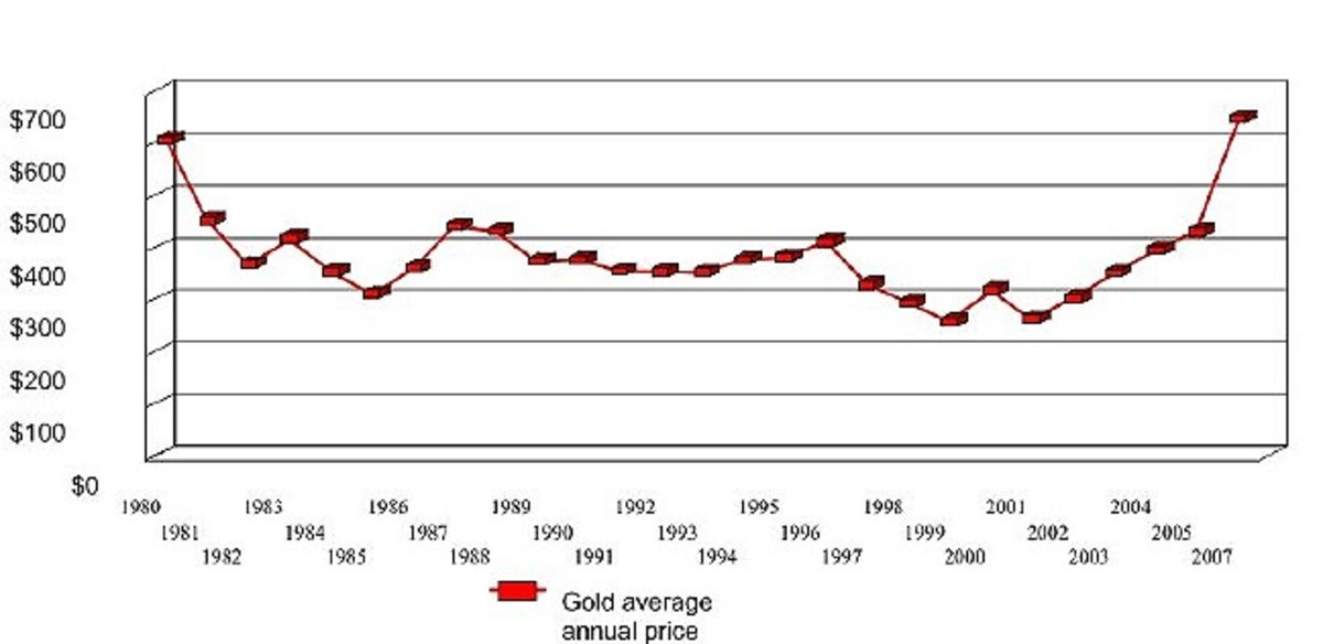 Gold1980to2007.jpg