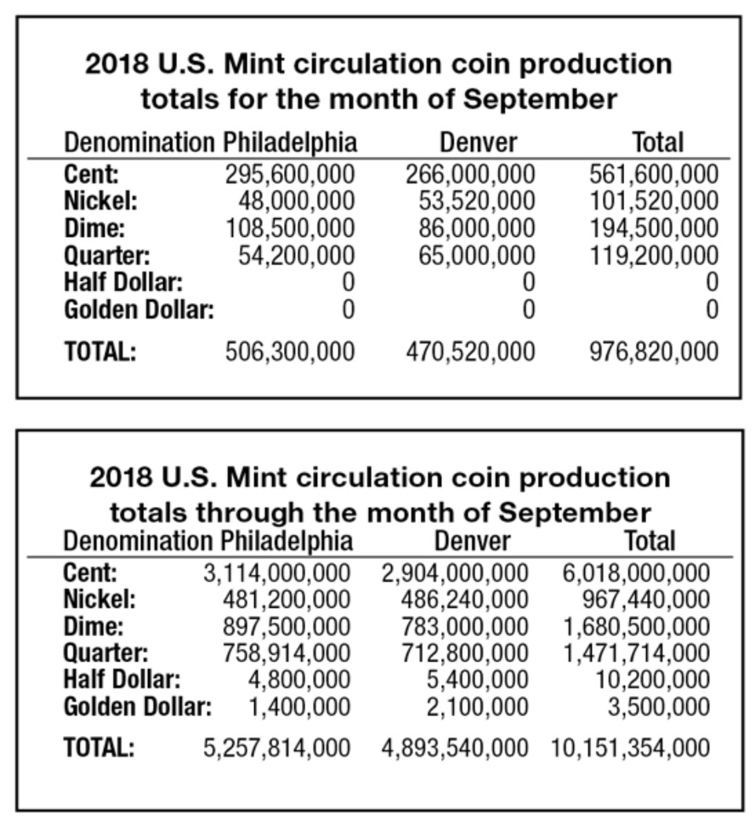 CoinProduction1030