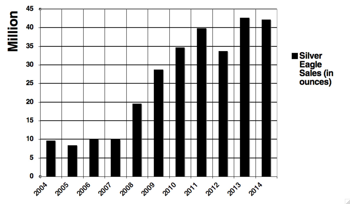 Graph of the annual silver Eagle sales (in ounces or total coins) from 2004 to 2014.