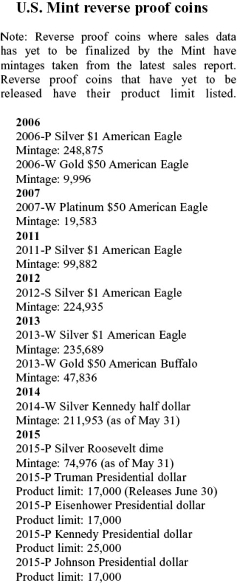 A list of the reverse proof coins the Mint has released or will release between 2006 and 2015.