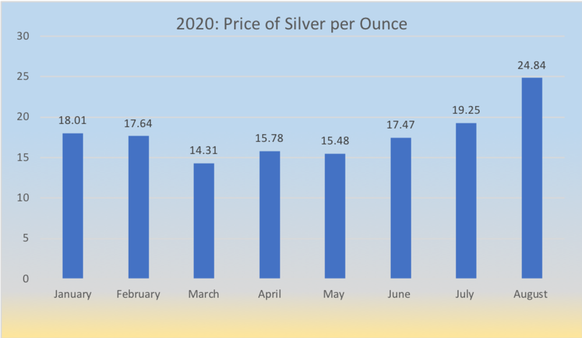 Spot price of silver beginning January 2020.