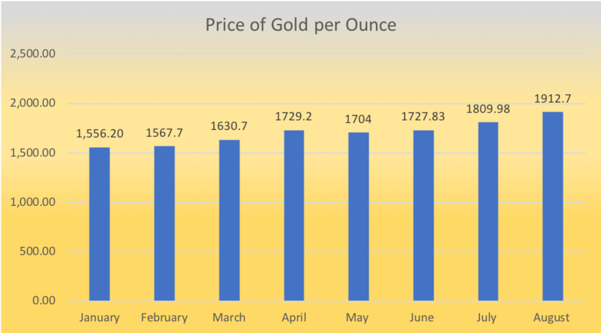 Spot price of gold beginning January 2020.